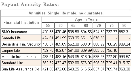 male payout annuity rates